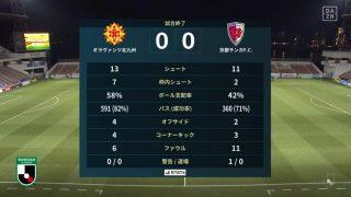 試合結果|北九州 0-0 京都