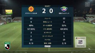 試合結果|北九州 2-0 徳島