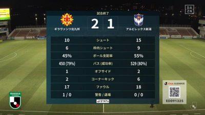 試合結果|北九州 2-1 新潟