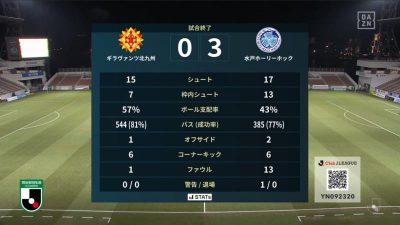 試合結果|北九州 0-3 水戸