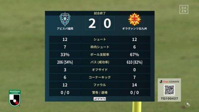 試合結果|福岡 2-0 北九州