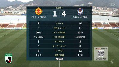 試合結果|北九州 1-4 新潟