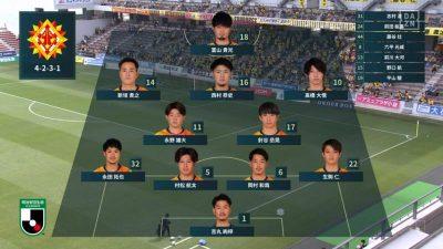 先発メンバー|2021 J2 第6節 北九州 vs. 山形