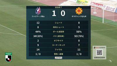試合結果|岡山 1-0 磐田