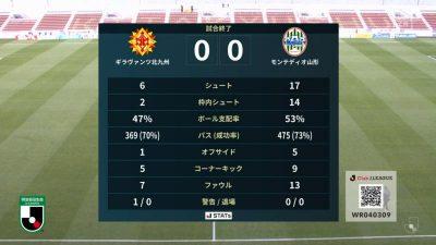 試合結果|北九州 0-0 山形