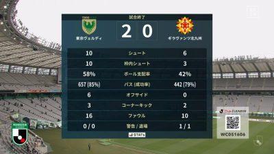 試合結果|東京V 2-0 北九州