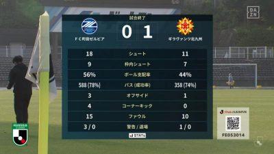 試合結果|町田 0-1 北九州