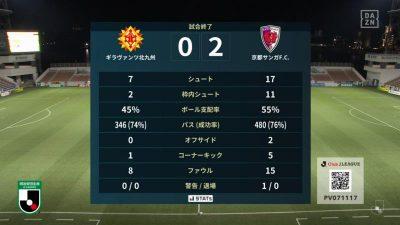 試合結果|北九州 0-2 京都