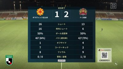試合結果|北九州 1-2 琉球